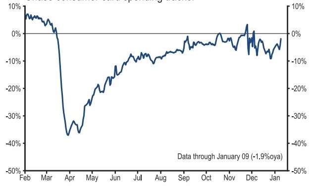 Is New Stimulus Enough To Keep Rally Going?
