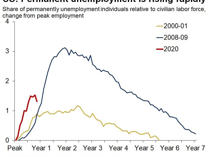 Job Losses Are Back