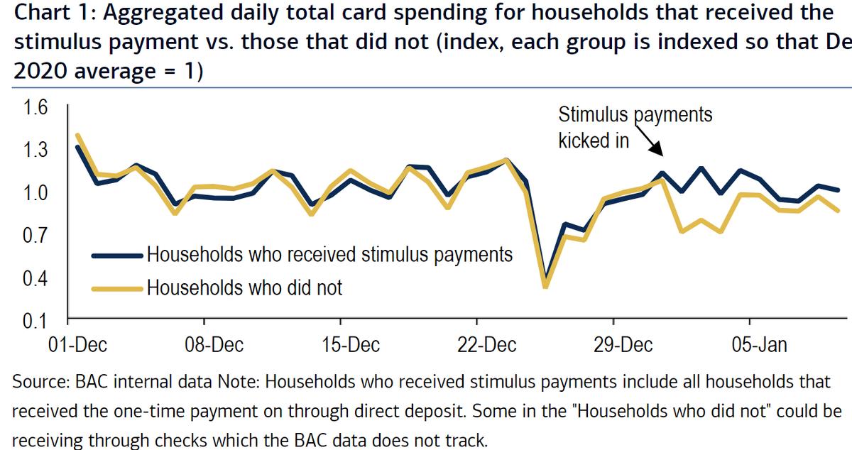 Credit Card Delinquencies Not A Problem?