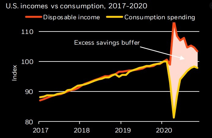 2021 Is The Year Of The Consumer