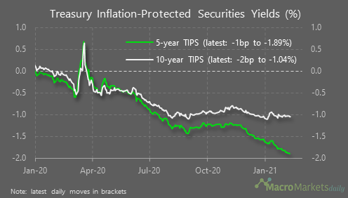 Do TIPS Limit The 10 Year Yield?