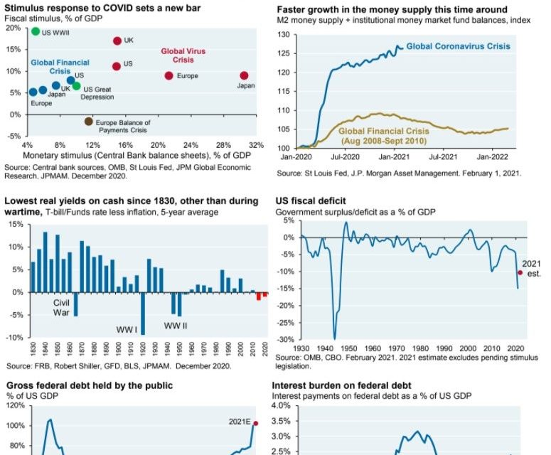 What Do Unprecedented Fiscal & Monetary Policy Mean?
