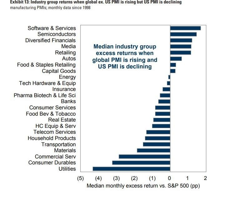 Why CFOs Aren't Boosting Capex