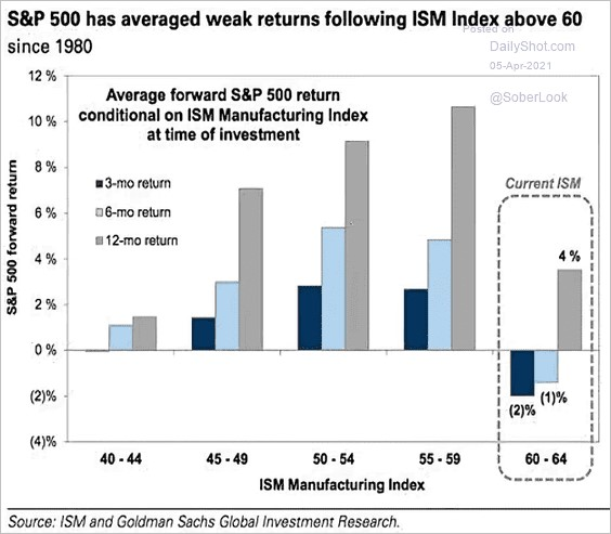 This Economic Data Point Is A Bearish Signal