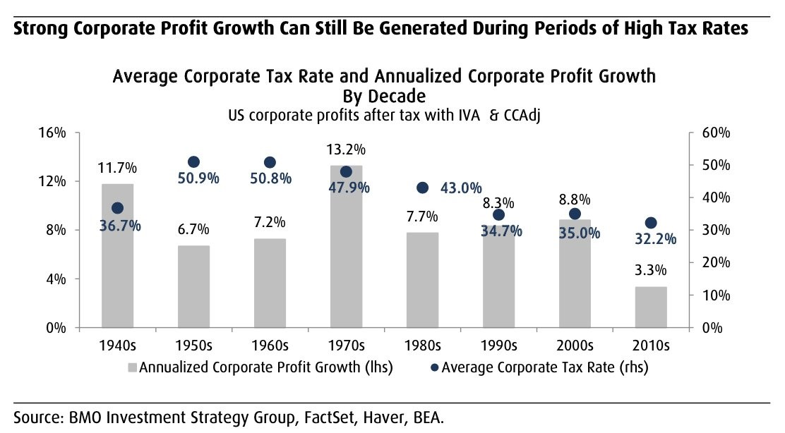 Higher Taxes Not Bad For Stocks?