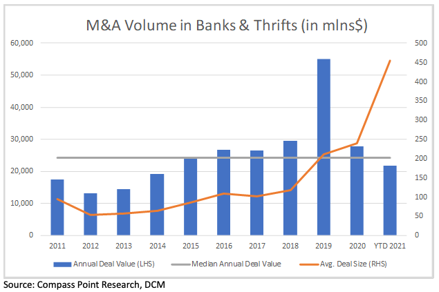 M&A Activity In Banking At Record Setting Pace
