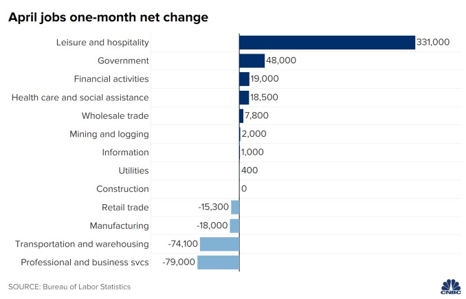 Biggest Non-Farm Payrolls Miss Since 1998