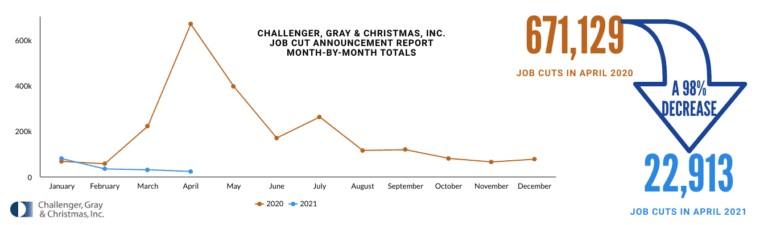 Lowest Job Cuts Since June 2000