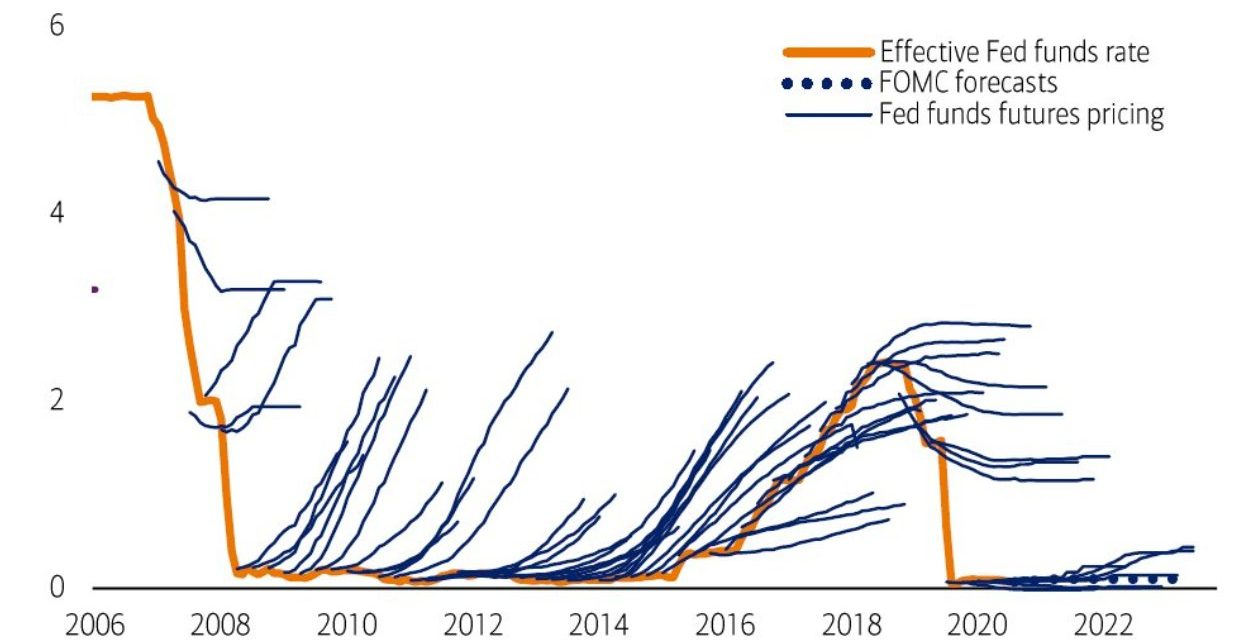 How Long Will Rising Inflation Be Ignored?