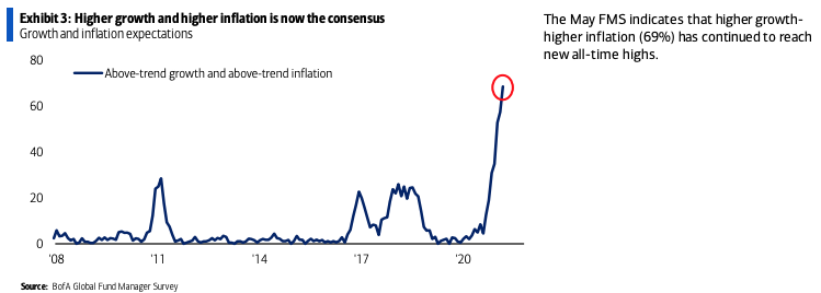 Above Trend Inflation Is The Consensus