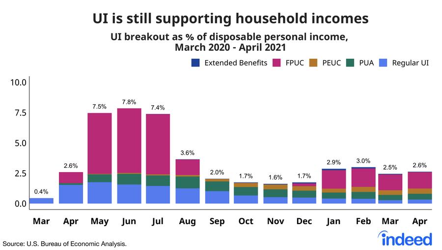 The Upper Income Class Spending Boom