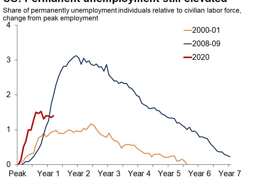 Extremely High Dislocation In The Labor Market