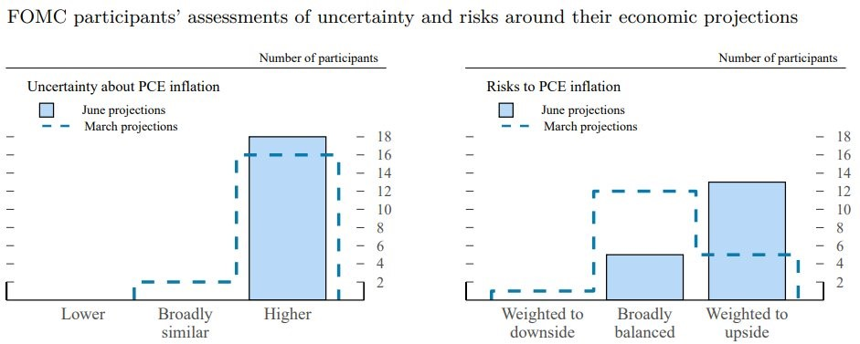 Uncertainty Over The Dot Plot