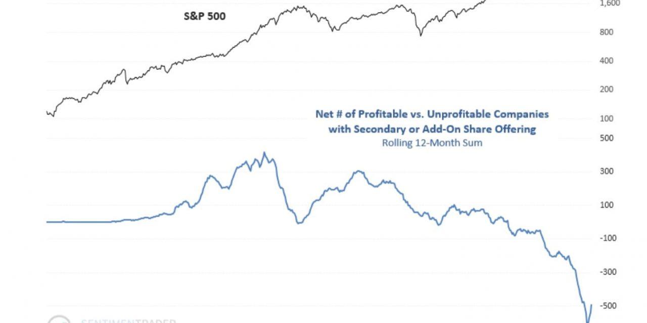 Historical Stock & Bond Returns