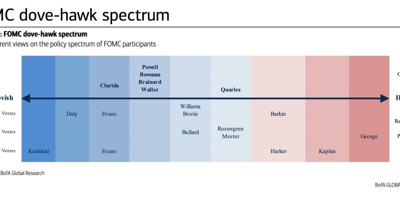 The Factor Rotation Isn't About The Fed