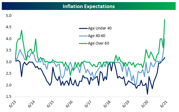 Inflation Expectations Vary By Age
