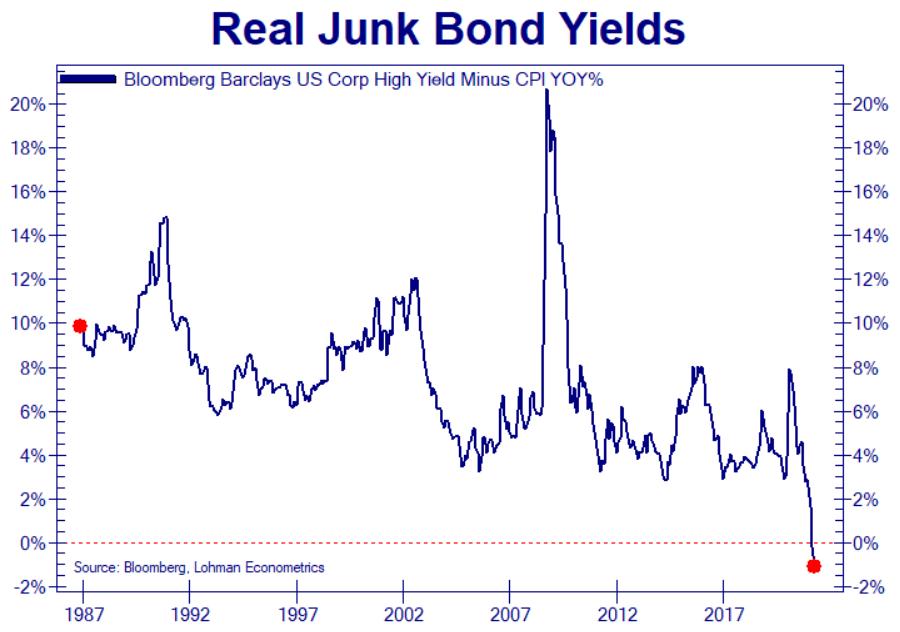 Negative Real Junk Bonds