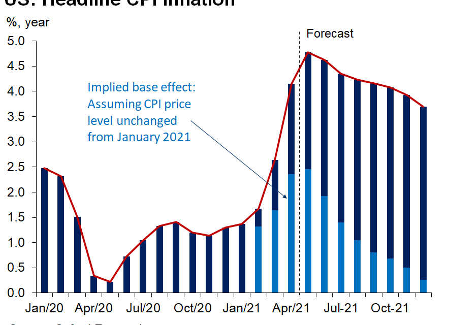 This Is The Inflation Peak For Now