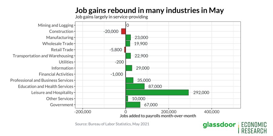 Disappointing May Labor Report