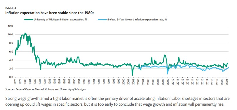 There Isn't Market Euphoria