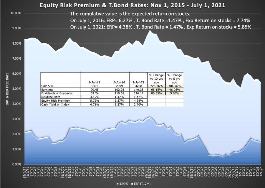 Unrealistic Stock Return Expectations